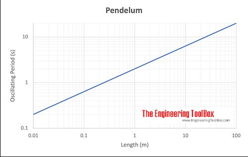 Pendelum Oscillating Period chart