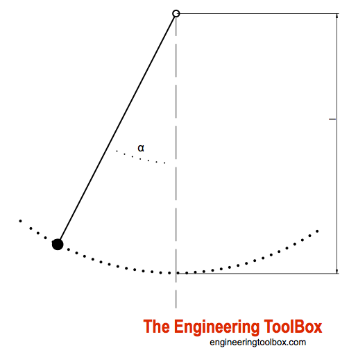 simple pendulum ocillating due to gravity