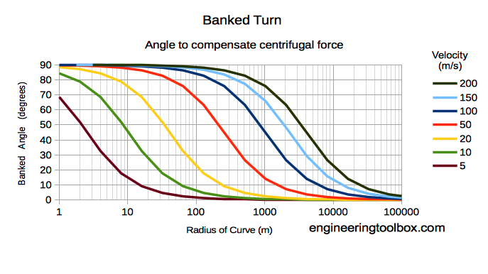 road banked turn diagram - velocity vs. radius curve