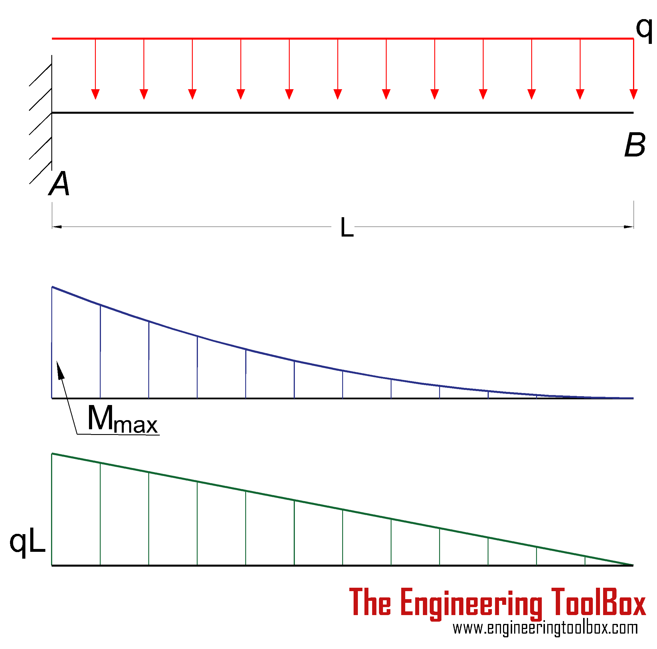 Cantilever beam - uniform load - deflection