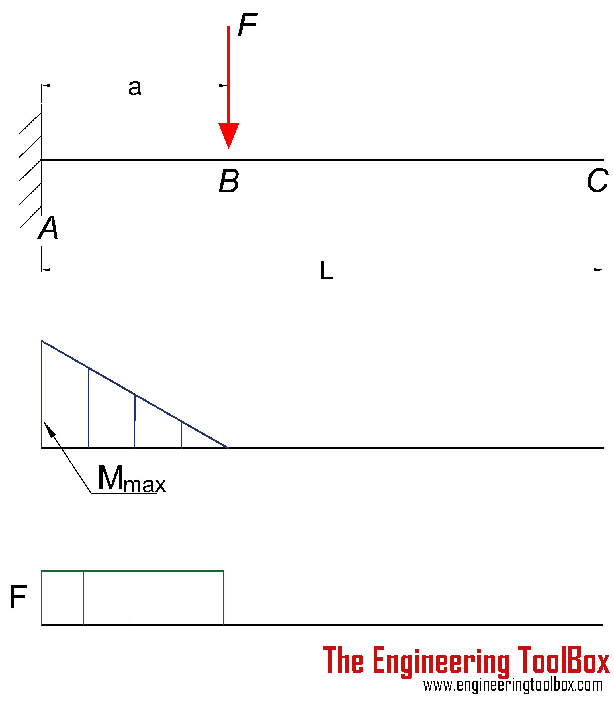 Cantilever beam - single load - deflection