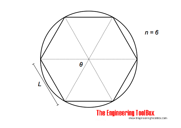 Chord lengths when dividing a circle in equal segments circle dividing circumference and chord lengths ccuart Image collections
