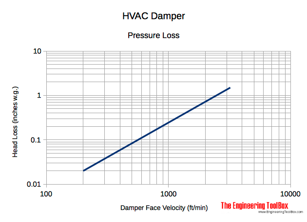 HVAC damper pressure head loss