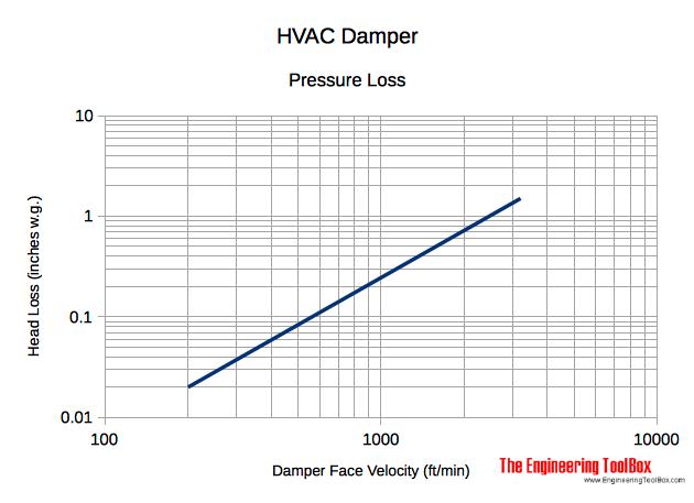 HVAC damper pressure head loss