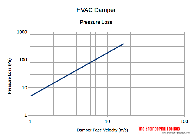 HVAC damper pressure head loss SI