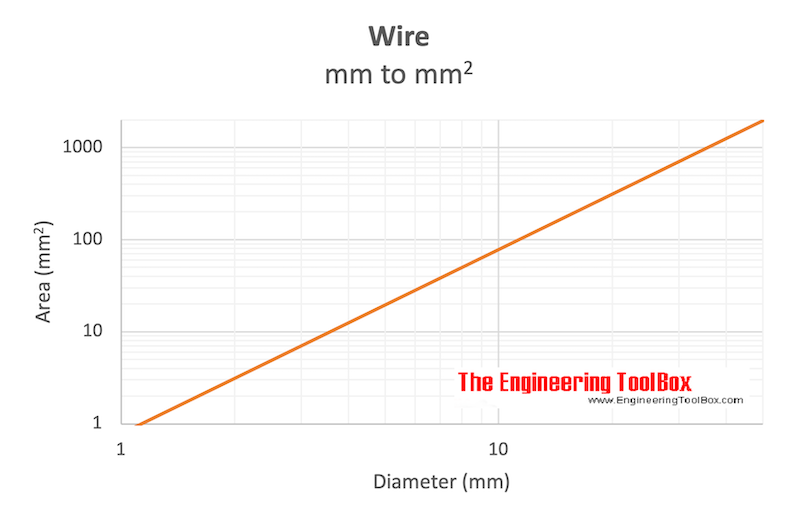 Wire - diameter mm to area square mm