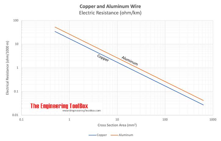 Copper and Aluminum wire - electrical resistance