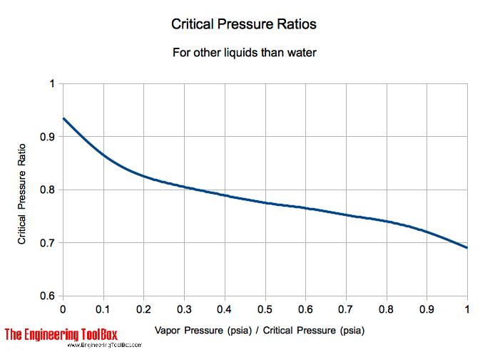 Liquids - critical pressure ratios