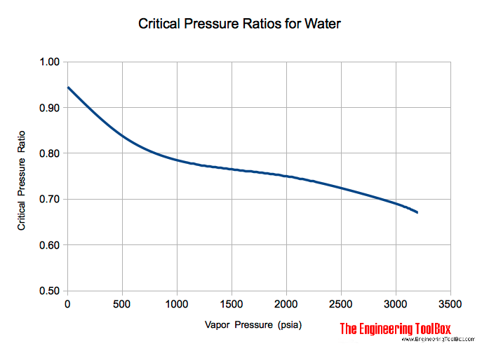 Water - critical pressure ratio