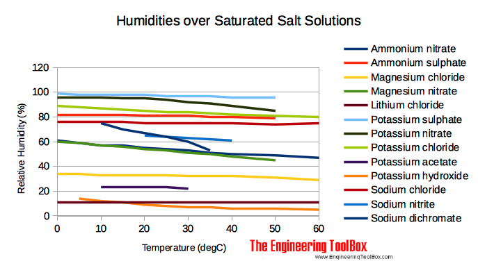 saturated salt solutions and air humidity