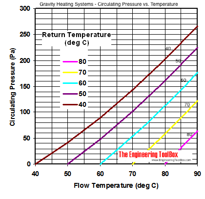 Gravity heating system - pressure difference diagram