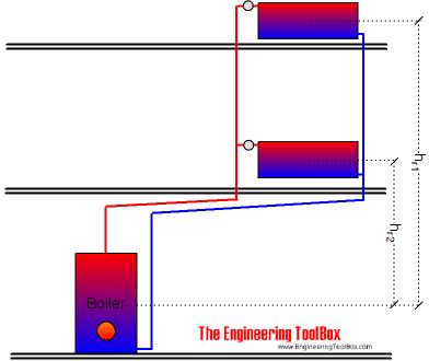 Gravity Heating System Diagram - Data Wiring Diagrams •