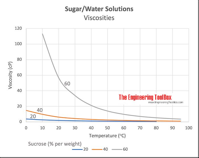 Sugar Water Solutions - Viscosities
