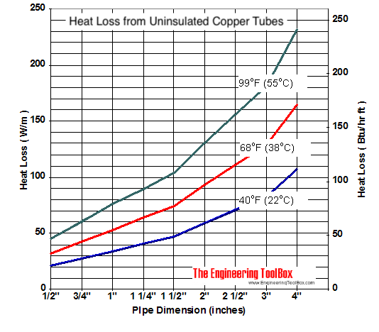 Uninsulated copper tube - heat loss diagram