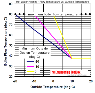 Hot Water Heating System - Flow Temperature vs. Outside Temperature