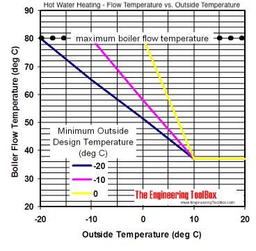 boiler temperature settings boiler
