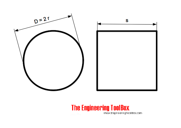 Circles and Squares with equal areas