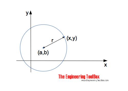 Circle - equation