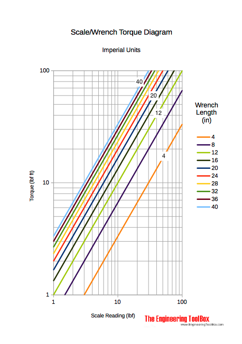 Scale torque wrench diagram - Imperial units
