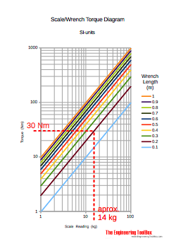 Scale torque wrench - example diagram