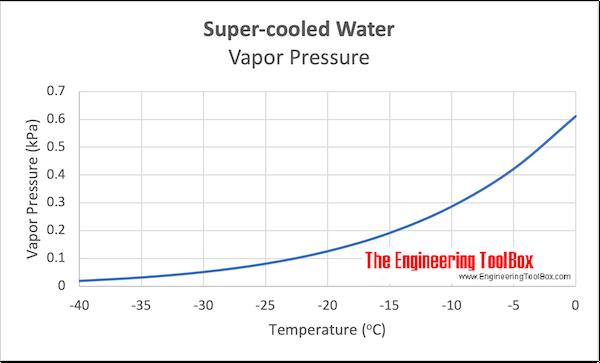 Super-cooled Water - Vapor Pressure