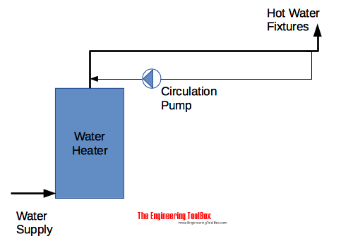 Hot water circulation system with return line