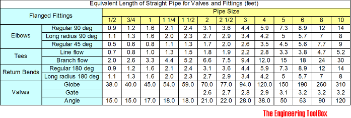 equivalent length of flanged fittings - feet