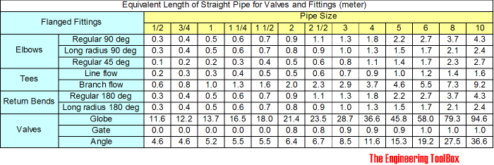 equivalent length of flanged fittings - meter