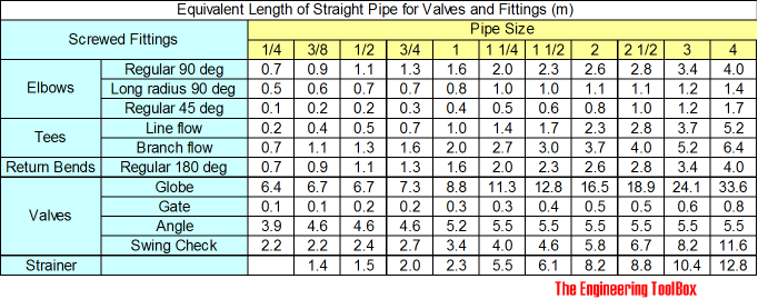 equivalent length of screwed fittings - meter
