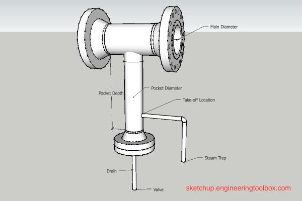 steam pipes drip legs condensate