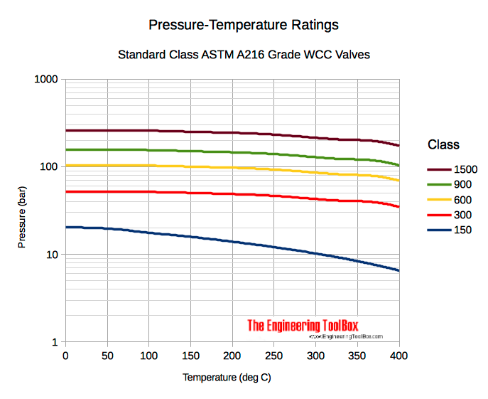 Valves - pressure temperature ratings astm a216 - in bar