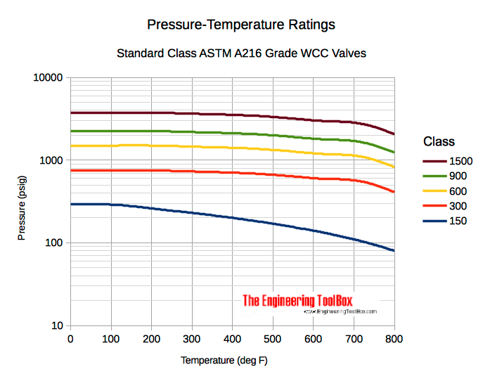Valves - pressure temperature ratings astm a216 - in psi