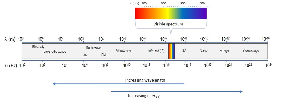 Electromagnetic spectrum light