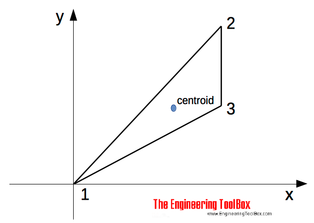 Triangle - centroid co-ordinates and area