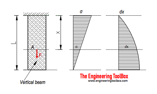 Weight of beam - strain, stress and deformation