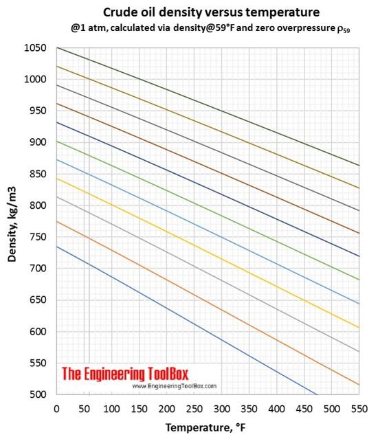 Crude oil density vs temperature F