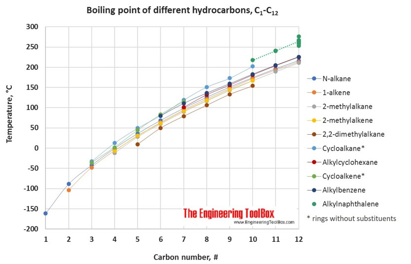 boiling point figure