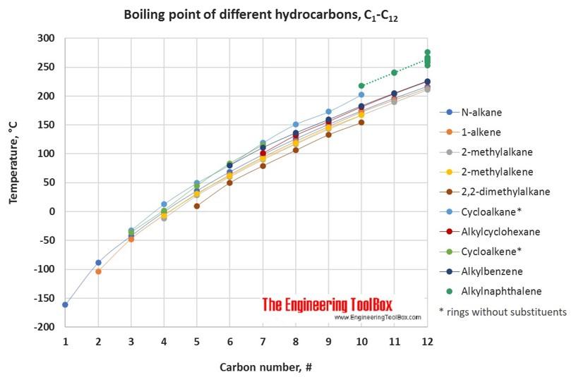 hydrocarbons alcohols  acids boiling points