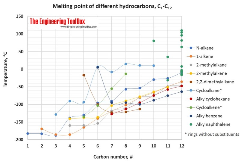Melting Points Of Hydrocarbons Alcohols And Acids