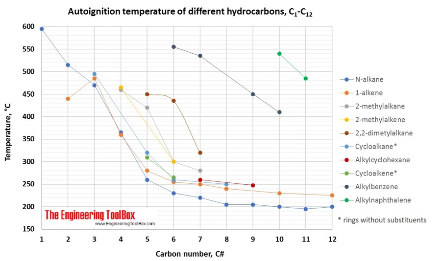 Autoignition temperature figure