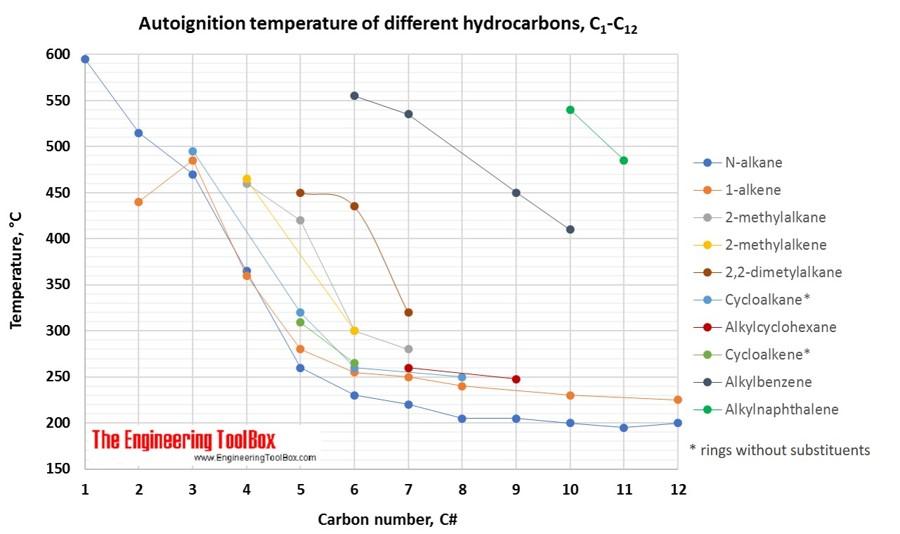 Autoignition temperature figure