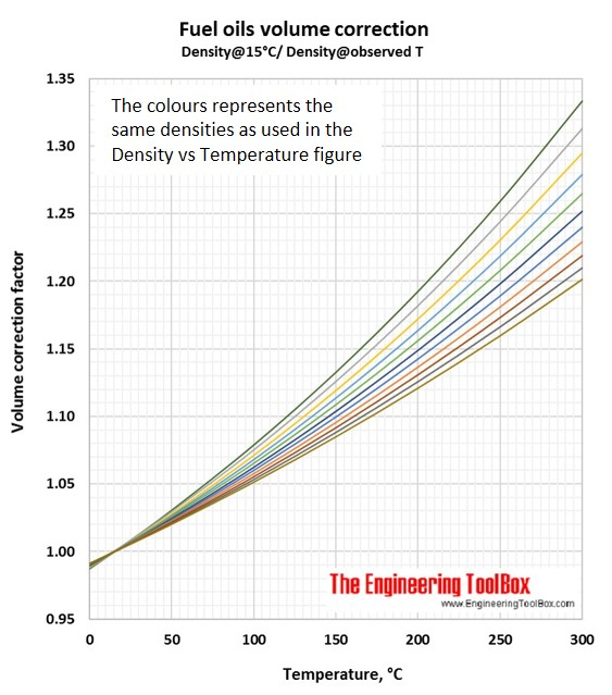 Density of fuel oils as function of temperature