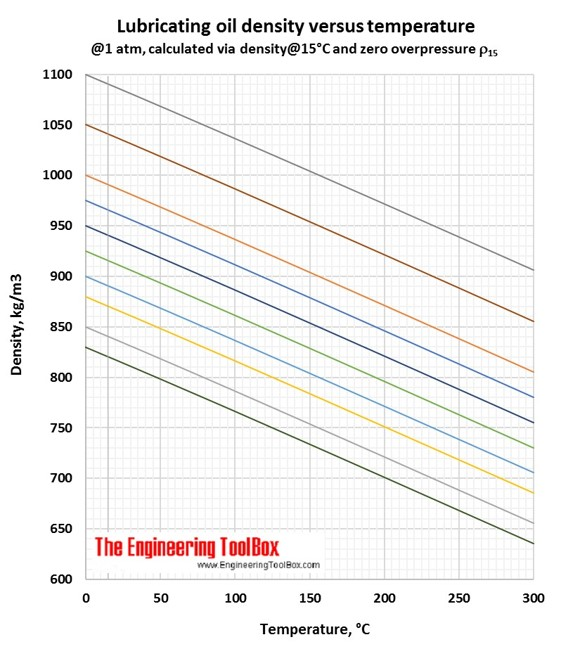 Lubricating oil density vs temperature C