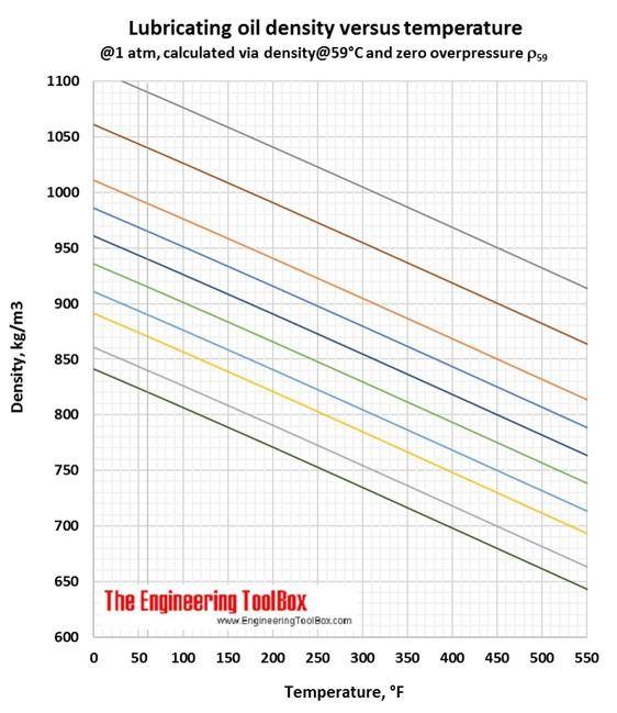 Lubricating oil density vs temperature F