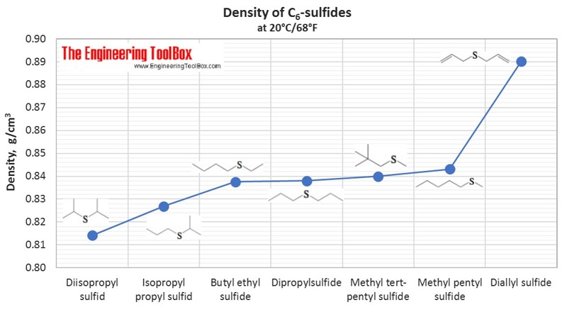 Density of different C6-sulfides