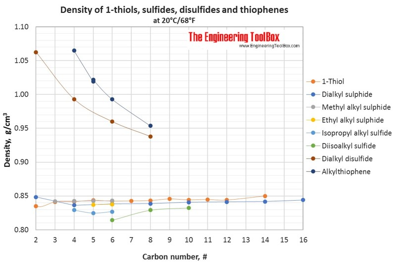 Density of different organic sulphur compounds