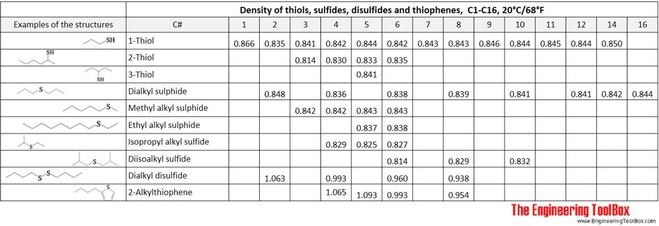 Density table