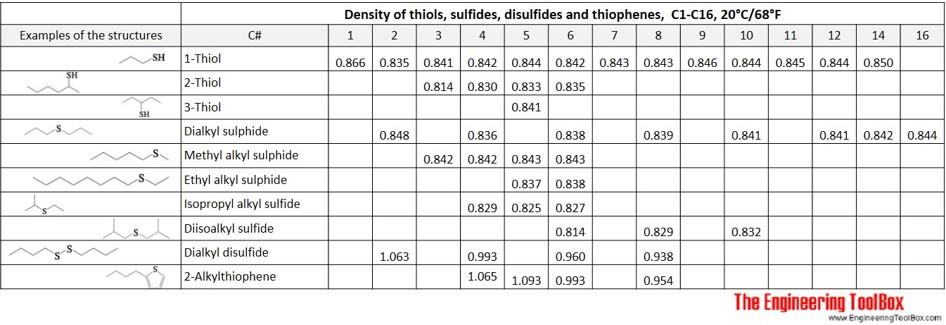 Density table