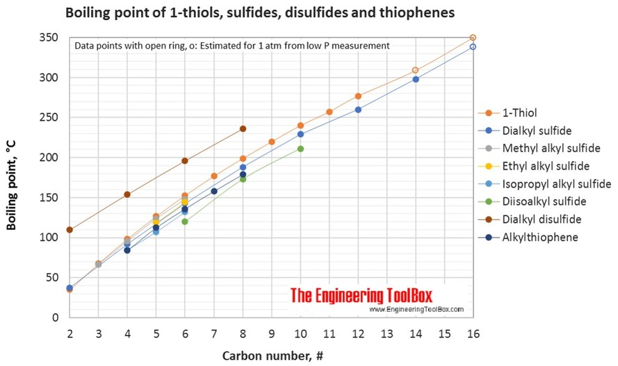 Thiols sulfides and disulfides boiling point