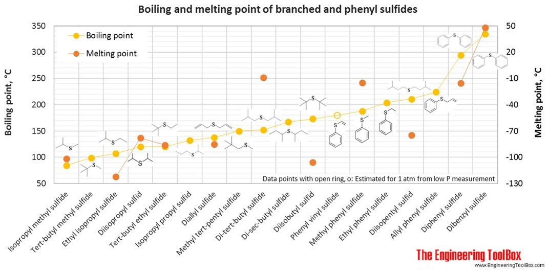 Boiling and melting points of branched and phenyl sulfides